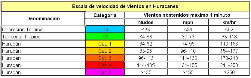 Clasificación de los huracanes