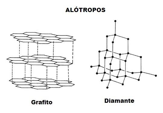 Alotropos