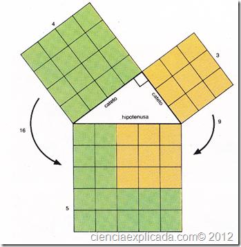 el cuadrado de la hipotenusa
