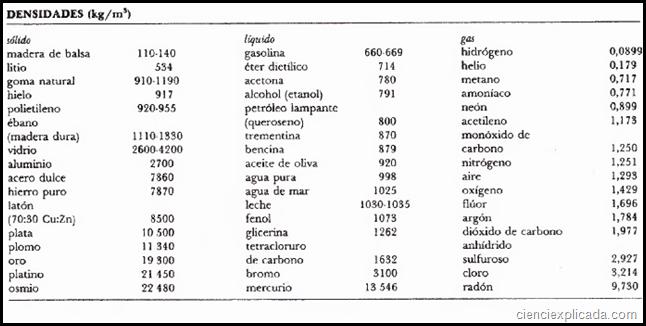 densidades