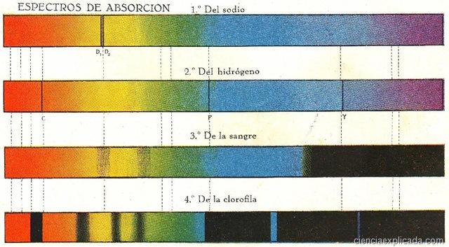 Espectros de Absorción - Ciencia Explicada