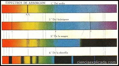espectros de absorcion