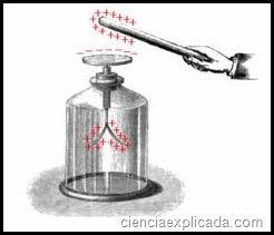 induccion electroestatica