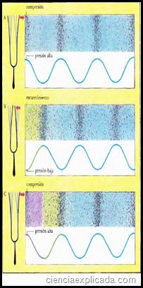 ondas y sonido