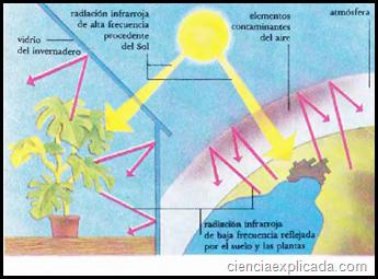radiacion infrarroja