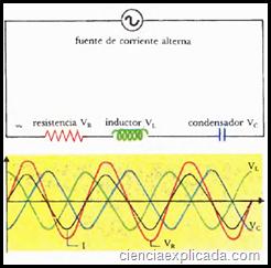 resonacia en los circuitos de corriente alterna