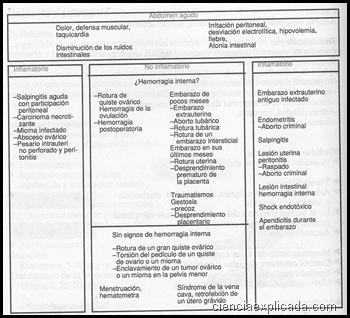 Abdomen agudo (causa ginecologica)