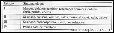 Anafilaxia (Shock anafiláctico)
