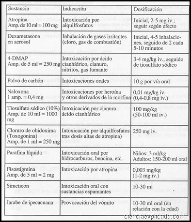 Antídotos por intoxicacion