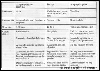 Diagnóstico diferencial de los toques