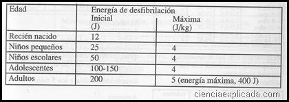 Energía de desfibrilación -niños