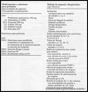 Material de los maletines de urgencia (1)