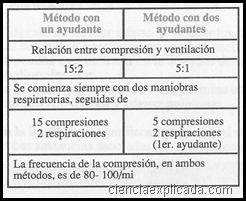 Parada cardiocirculatoria (1)