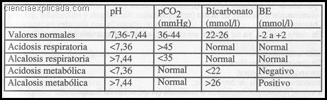 Trastornos del balance acidobase