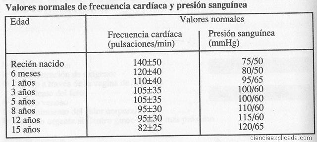 URGENCIAS EN PEDIATRIA: TABLAS INDICATIVAS - Ciencia Explicada