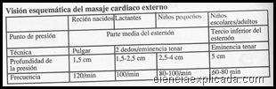 Visión esquematica del masaje cardiaco externo