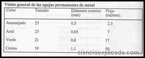 Visión general de las agujas permanentes de metal