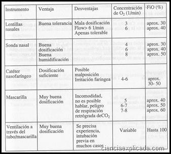 concentraciones maximas de O2