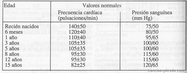 valores normales de frecuencia cardiaca en neonatos