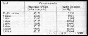 frecuencia cardiaca y presion sanguinea