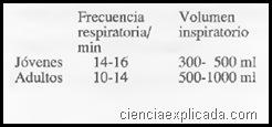 frecuencia respiratoria y volumen inspiratorio