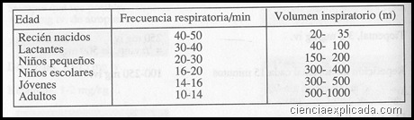 frecuencia y volumen respiratorio