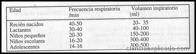 frecuencia y volumen respiratorios en lactantes