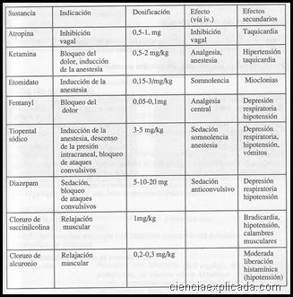 medicamentos para anestesia