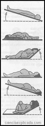 posicion en urgencias ginecologicas