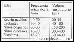 respiracion con globo mecanico