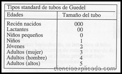 tubos Guedel